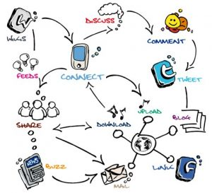 content strategy solutions across many channels