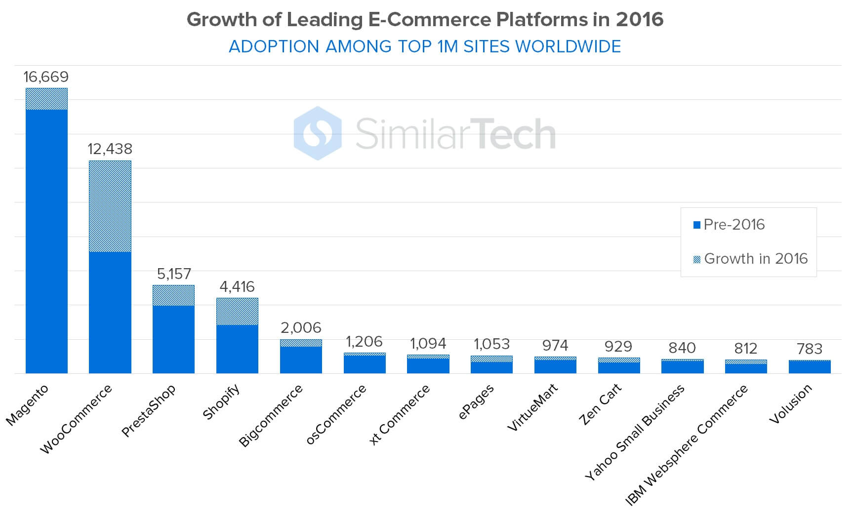 Market share of the largest e-commerce platforms