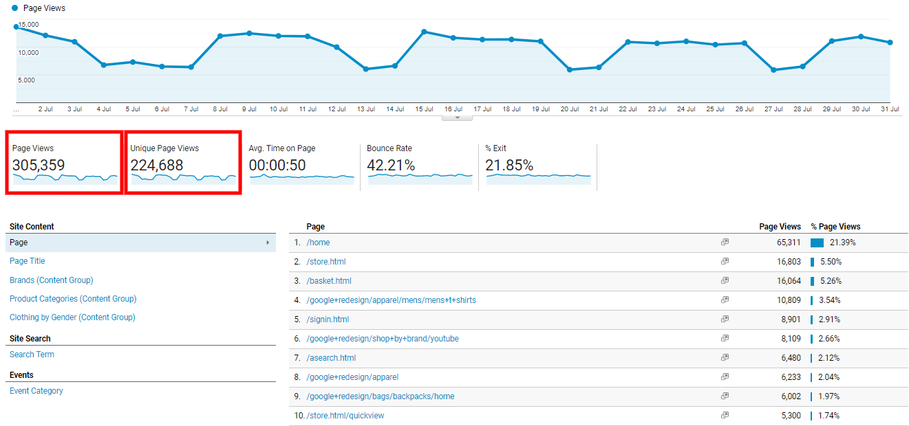 Data view of page views on Google Analytics
